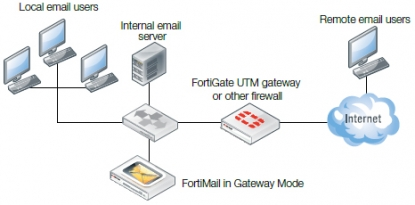 FortiMail Modo Gateway