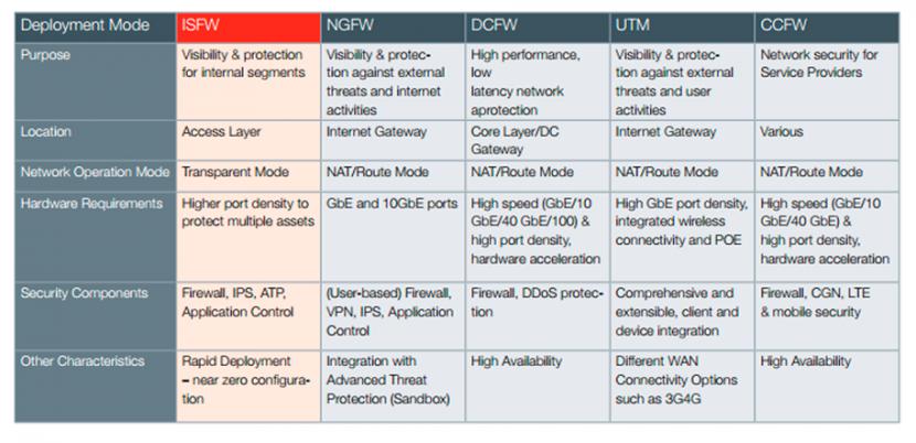 Modelos de Firewall ISFW