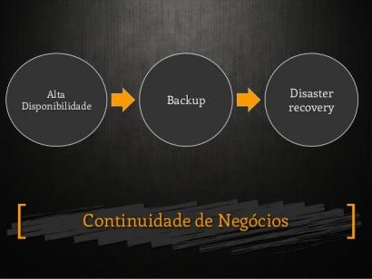 Disaster Recovery e Continuidade do Negócio