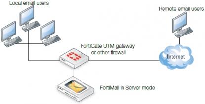 FortiMail Modo Servidor