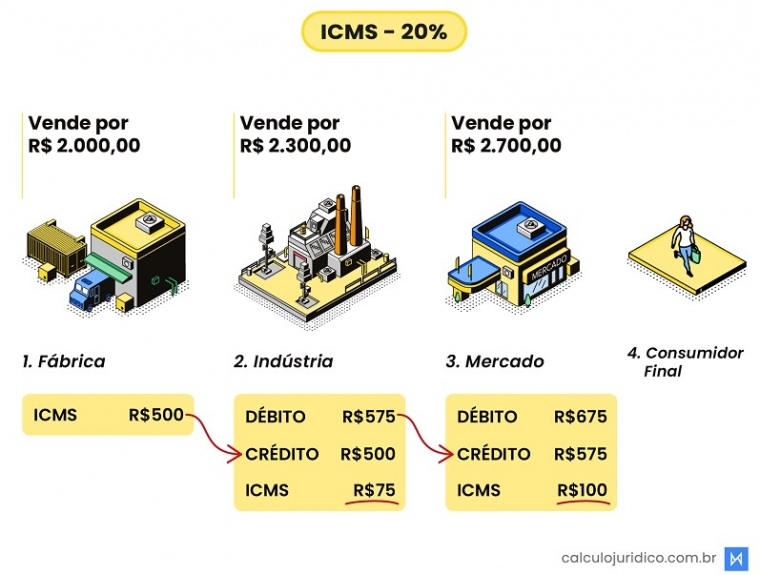 Veja como o ICMS é cobrado até chegar ao consumidor geral e onde está o crédito a receber