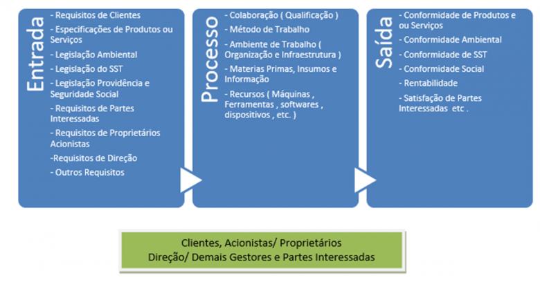 Processos SGI