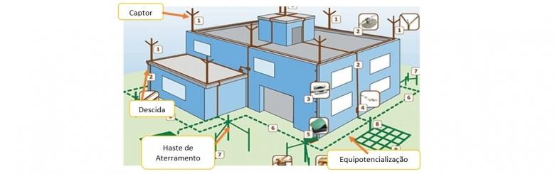 Elementos Construtivos SPDA - Sistemas de Proteção Contra Descargas Atmosféricas